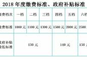 南京2018年度城乡居民养老保险缴费启动 分6个档次