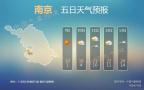 今晨南京低温跌破0℃!周末大回暖 21℃妥妥的