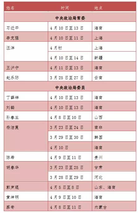 14位中央政治局成员先后离京 所为何事?