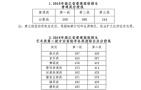 2018浙江高考分数线揭晓:普通一段线588分