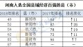 2018中国县域经济100强出炉 河南有6县入榜