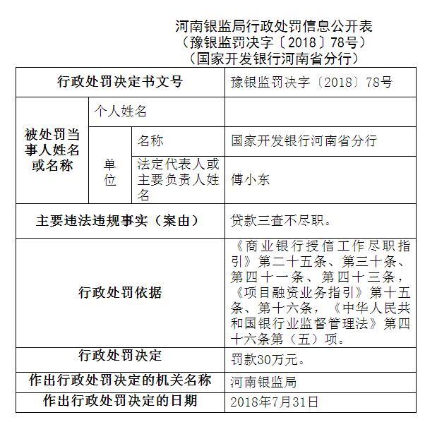国开行河南省分行因办理信贷业务违法违规 连领仨罚单