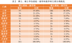 山东在校研究生九万多人 工学农学就业率最高