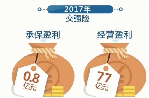 银保监会 2017年交强险赔付1317亿元