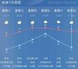 2019年第一周:气温升至最高10℃ ,周末再迎降水