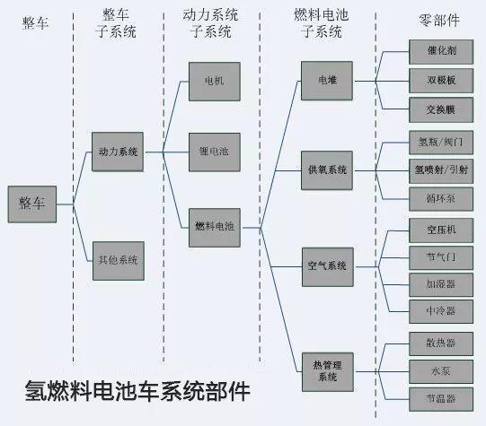 中国氢燃料电池产业化还差什么?