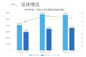 河南省第三季度才市分析报告发布 这类行业最热