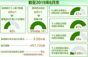 """邮储银行引入""""绿鞋""""稳定股价"""