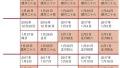 春运火车票15日起发售 12306减少用验证码购票