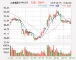 上海钢联:钢银电商平台交易量稳步上升