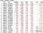 雄安新区概念股批量涨停 谁最纯正?(附套利指南)