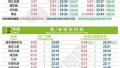 今天启用 上海14条地铁线最新首末班车时刻来啦[图]