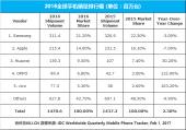 苹果三星都不淡定了,中国手机何以在世界出尽风头?