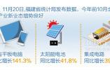 31省区市一周经济亮点 辽宁工业3年来首次实现正增长