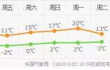 哈尔滨下周气温直逼20℃ 风力可能达6至7级阵风8级