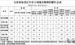 江苏一季度查处违反八项规定问题181起 违规发补贴最突出