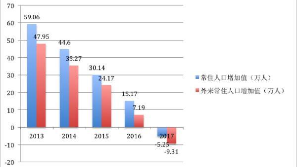 天津新政七日:从最低落户门槛到冷静趋于回归