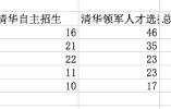 清华北大自主招生入选名单公布 人大附、十一中学表现抢眼