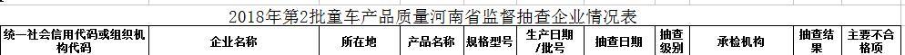 河南大鹏、来宾等3家企业4批次童车不合格