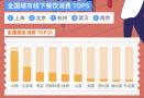 国庆七天南京餐饮消费环比增5成,游客贡献超25%!然而最受欢迎的居然是……