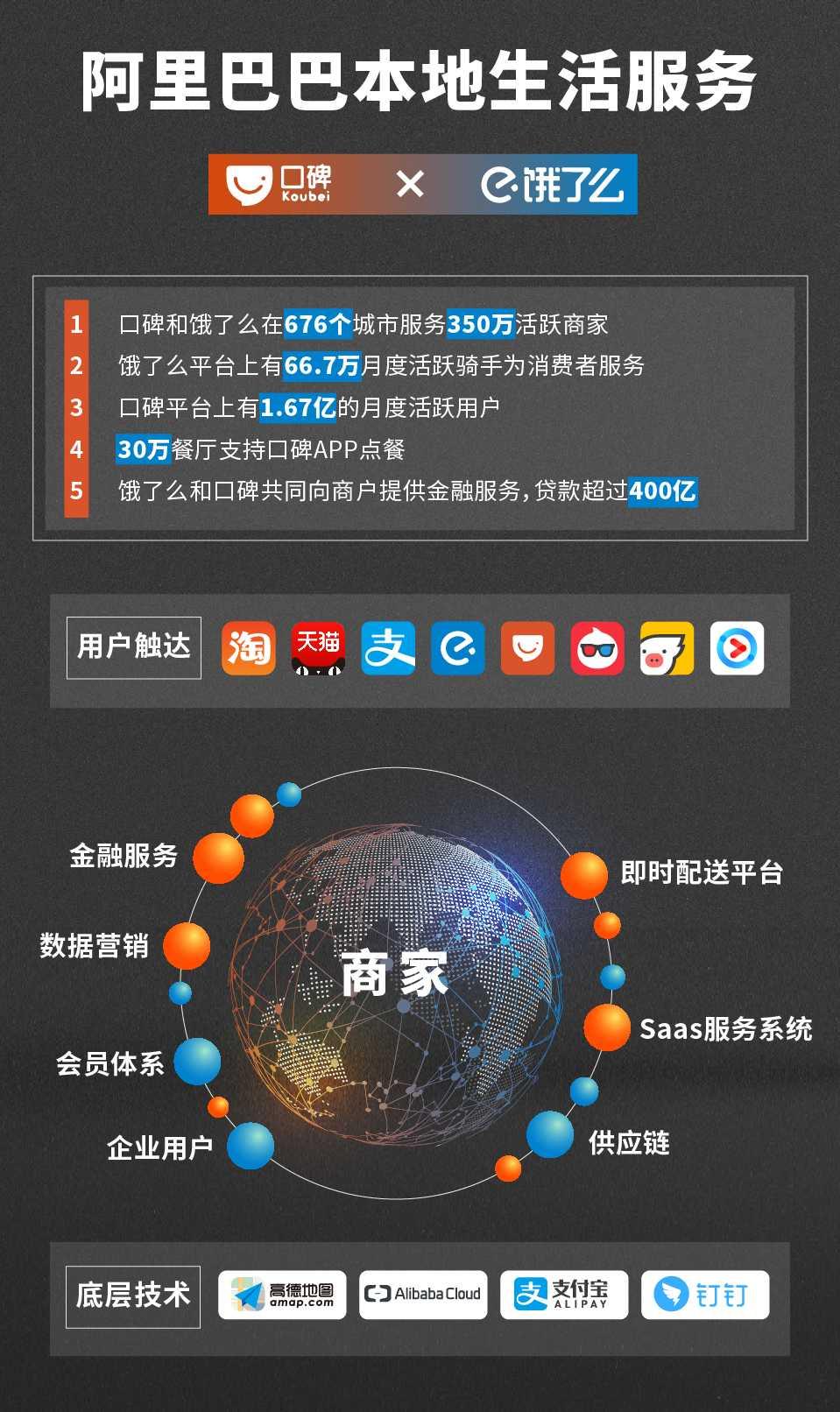 饿了么口碑合并:饿了么CEO王磊兼新公司总裁,向张勇汇报