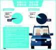 青岛驾驶员总数约339万 老司机人数已超13万