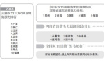 """双11收官:河南首入双11""""八强消费省(市)"""""""