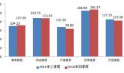 指數顯示小微企業融資需求上升、融資成本連續下降
