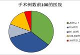 胃旁路手术费用及相关代谢手术在中国的开展情况