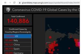 美国新冠肺炎确诊病例超14万 累计死亡病例2436例