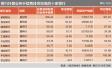 兴业银行7万亿托管规模业界榜眼 湖北银行323万聊胜于无