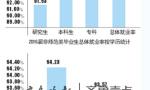 2016山东毕业生就业调查:喜欢省内就业 去济青的最多