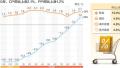 """工业品价格涨幅继续扩大 物价涨幅重回""""2""""时代"""