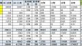 2016年11月新能源乘用车销量大增 众泰云100夺冠