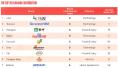 BrandZ最具价值中国品牌榜公布 蒙牛增6%至第19位
