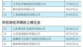 """山东上市企业""""品牌百强榜""""济南占14席 数量位居第4位"""