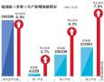 前三季度GDP同比增6.9%:有哪些看点?