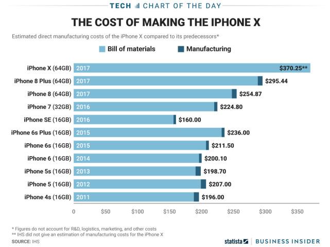 一张图看iPhone的成本变化 X比当年的4s高出一倍了!