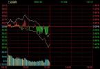 午评:沪指冲高回落跌0.54% 龙头白马股集体下挫