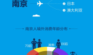 """""""五一""""南京人出境最爱去哪?美国、日本和澳大利亚"""
