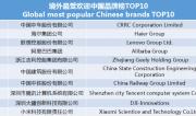 世界影响力组织发布境外最受欢迎中国品牌榜