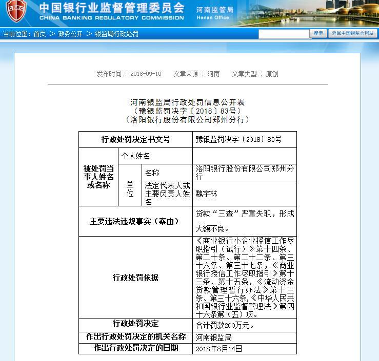 洛阳银行郑州分行违法违规造成大额不良 被罚200万