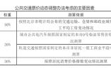 今年北京地铁公交不调价 明年是否调价待确定