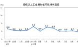 9月规模以上工业增加值同比增长5.8% 环比增长0.5%