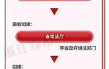 浙江機構改革:組建最多跑一次改革辦公室、大數據發展管理局