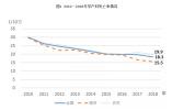 【数据发布】2018年《中国妇女发展纲要(2011—2020年)》统计监测报告