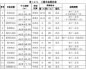郑州机场至许昌市域铁路最新消息来了