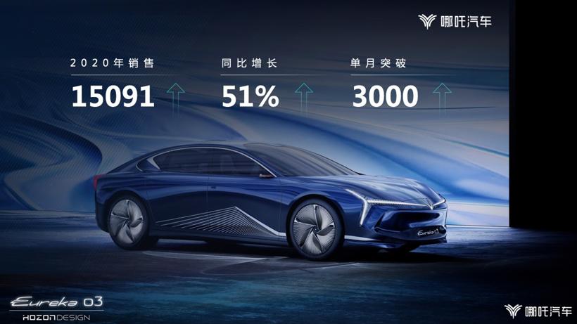 重磅加码智能技术创新,哪吒汽车2021冲击5万辆销量目标