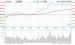 收评:沪指放量重上3100点 券商板块崛起领涨