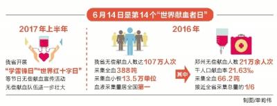 """河南采血量位居全国第一 6次荣获""""全国无偿献血先进省"""""""